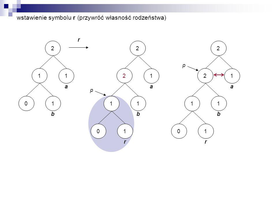 wstawienie symbolu r (przywróć własność rodzeństwa) r 2 a 1 1 b 10 1 r 10 p 2 a 1 2 b 1 1 r 10 p 2 a 1 2 b 1