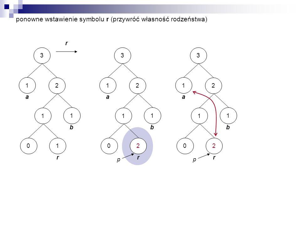 3 a 1 1 r 10 2 b 1 r 3 a 1 1 r 20 2 b 1 p 3 a 1 1 r 20 2 b 1 p ponowne wstawienie symbolu r (przywróć własność rodzeństwa)