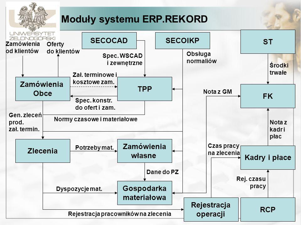 Moduły systemu ERP.REKORD Zamówienia Obce TPP Zamówienia od klientów Oferty do klientów Zał. terminowe i kosztowe zam. Spec. konstr. do ofert i zam. Z