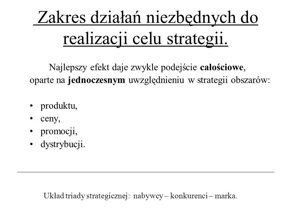 Zakres działań niezbędnych do realizacji celu strategii.
