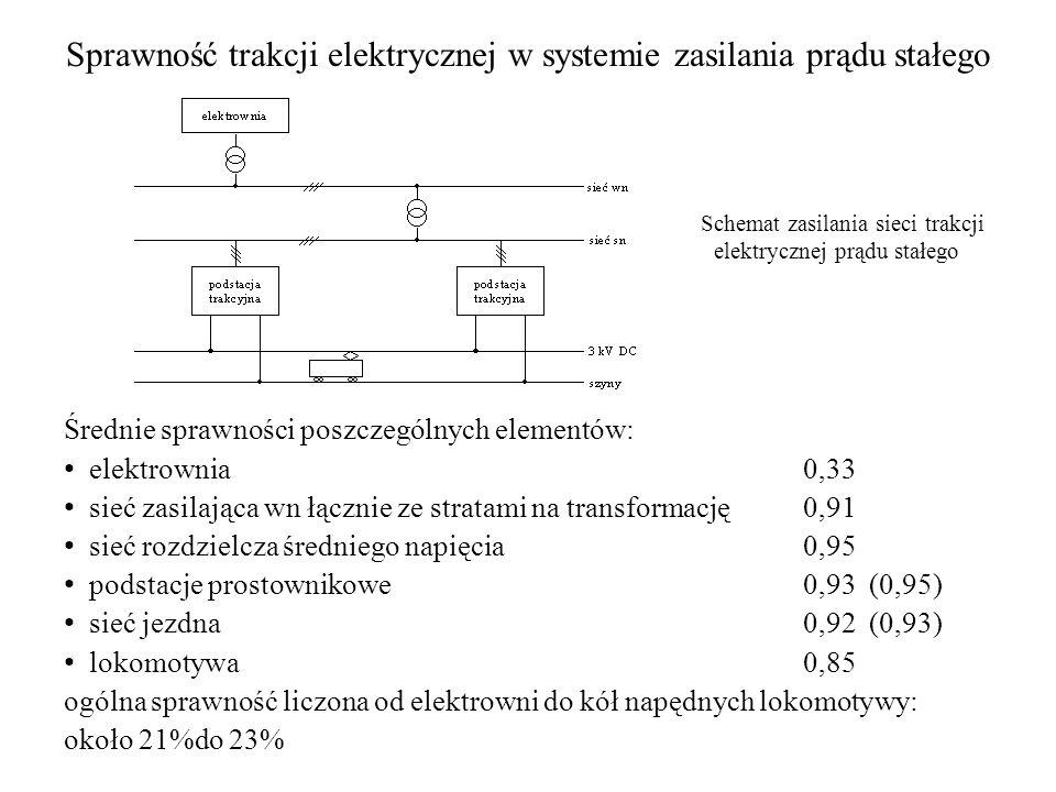 Sprawność trakcji elektrycznej w systemie zasilania prądu stałego Schemat zasilania sieci trakcji elektrycznej prądu stałego Średnie sprawności poszcz