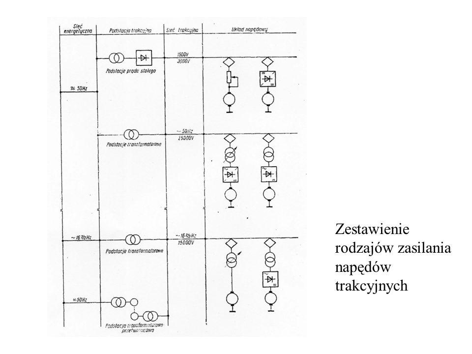 Rozwój trakcji elektrycznej w Polsce Za początek elektryfikacji kolei w Polsce przyjęto datę 15.12.1936r dzień otwarcia 43 km odcinka Otwock – W-wa – Pruszków.