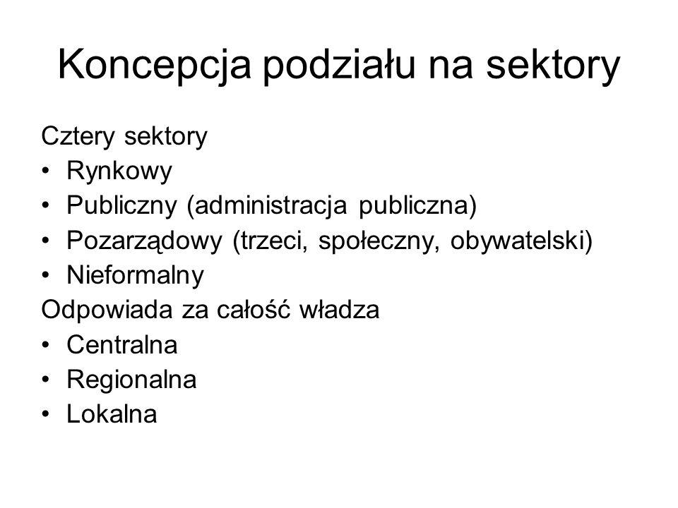 Koncepcja podziału na sektory Cztery sektory Rynkowy Publiczny (administracja publiczna) Pozarządowy (trzeci, społeczny, obywatelski) Nieformalny Odpowiada za całość władza Centralna Regionalna Lokalna
