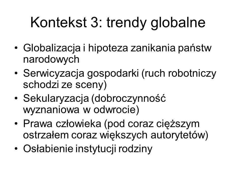 Kontekst 3: trendy globalne Globalizacja i hipoteza zanikania państw narodowych Serwicyzacja gospodarki (ruch robotniczy schodzi ze sceny) Sekularyzacja (dobroczynność wyznaniowa w odwrocie) Prawa człowieka (pod coraz cięższym ostrzałem coraz większych autorytetów) Osłabienie instytucji rodziny