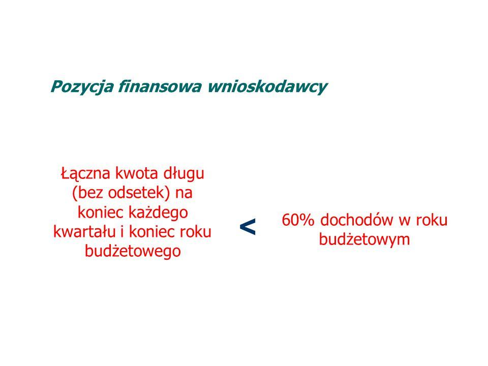 Pozycja finansowa wnioskodawcy Łączna kwota długu (bez odsetek) na koniec każdego kwartału i koniec roku budżetowego < 60% dochodów w roku budżetowym