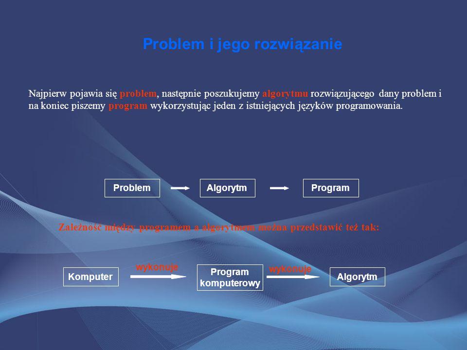 Problem i jego rozwiązanie Najpierw pojawia się problem, następnie poszukujemy algorytmu rozwiązującego dany problem i na koniec piszemy program wykor