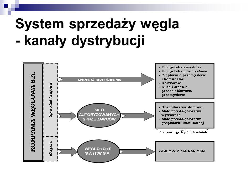 System sprzedaży węgla - kanały dystrybucji