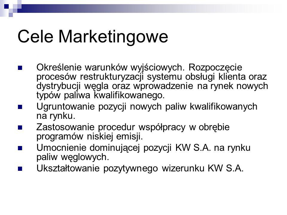 Cele Marketingowe Określenie warunków wyjściowych. Rozpoczęcie procesów restrukturyzacji systemu obsługi klienta oraz dystrybucji węgla oraz wprowadze