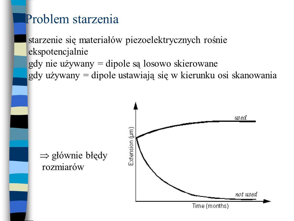 Problem starzenia starzenie się materiałów piezoelektrycznych rośnie ekspotencjalnie gdy nie używany = dipole są losowo skierowane gdy używany = dipol