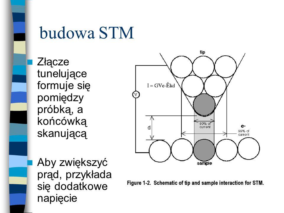 budowa STM Złącze tunelujące formuje się pomiędzy próbką, a końcówką skanującą Aby zwiększyć prąd, przykłada się dodatkowe napięcie