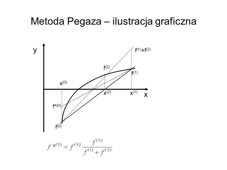 Metoda Pegaza – ilustracja graficzna y x (0) x x (1) x (2) f (0) f* (0) f (1) f (1) +f (2) f (2)