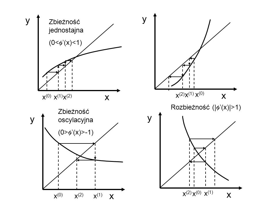 y x (0) x x (1) x (2) y x (0) x x (1) x (2) y x (0) x x (1) x (2) y x (0) x x (1) x (2) Zbieżność jednostajna (0<  '(x)<1) Zbieżność oscylacyjna (0>  '(x)>-1) Rozbieżność (   '(x) >1)