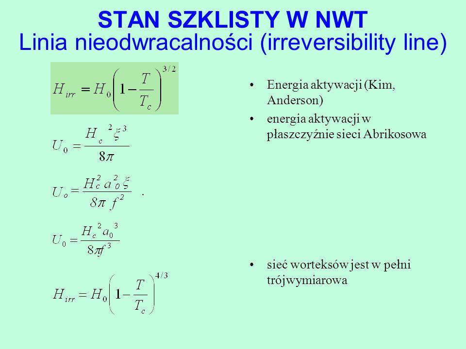 STAN SZKLISTY W NWT Linia nieodwracalności (irreversibility line) Energia aktywacji (Kim, Anderson) energia aktywacji w płaszczyźnie sieci Abrikosowa