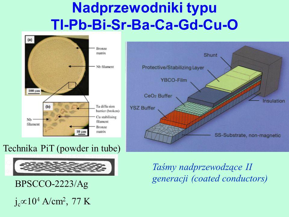 Nadprzewodniki typu Tl-Pb-Bi-Sr-Ba-Ca-Gd-Cu-O Technika PiT (powder in tube) BPSCCO-2223/Ag j c  10 4 A/cm 2, 77 K Taśmy nadprzewodzące II generacji (