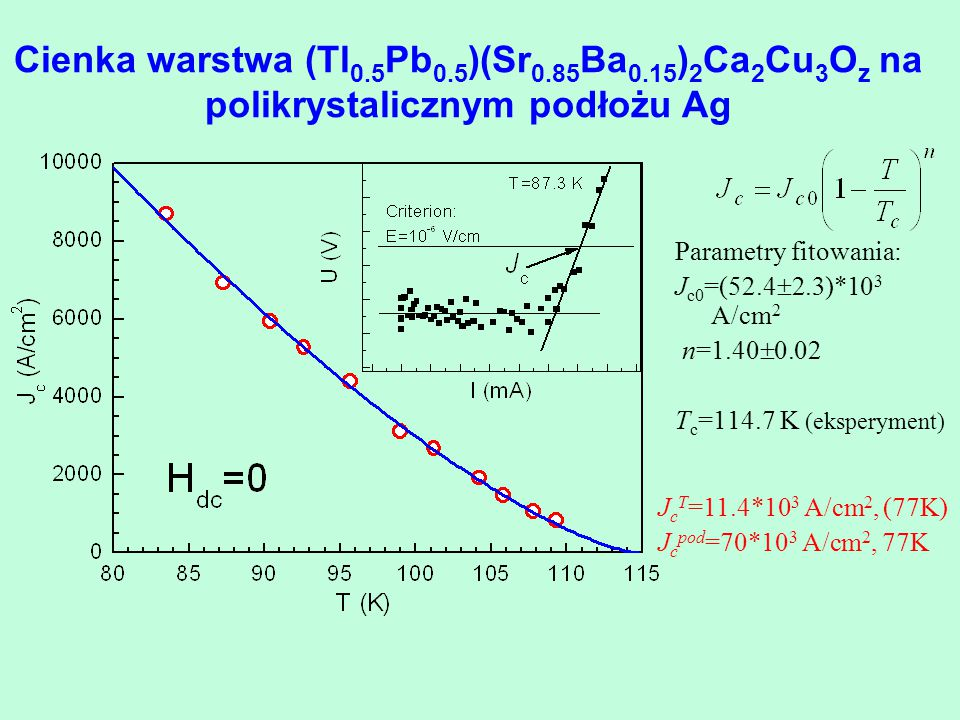 Cienka warstwa (Tl 0.5 Pb 0.5 )(Sr 0.85 Ba 0.15 ) 2 Ca 2 Cu 3 O z na polikrystalicznym podłożu Ag Parametry fitowania: J c0 =(52.4  2.3)*10 3 A/cm 2