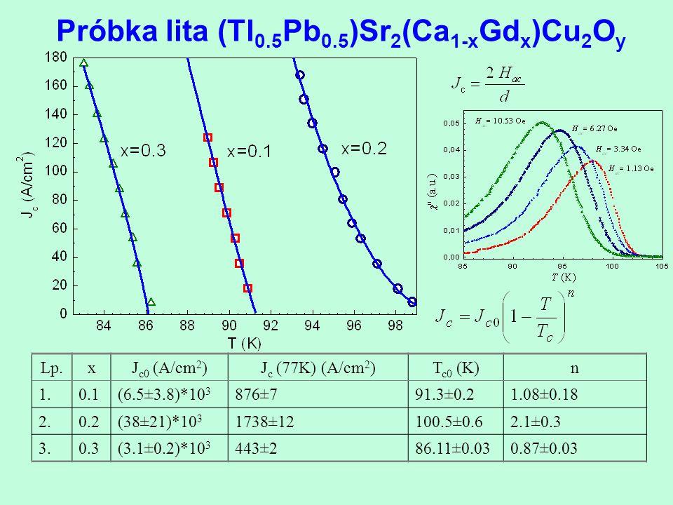 Próbka lita (Tl 0.5 Pb 0.5 )Sr 2 (Ca 1-x Gd x )Cu 2 O y Lp.xJ c0 (A/cm 2 )J c (77K) (A/cm 2 )T c0 (K)n 1.0.1(6.5±3.8)*10 3 876±791.3±0.21.08±0.18 2.0.