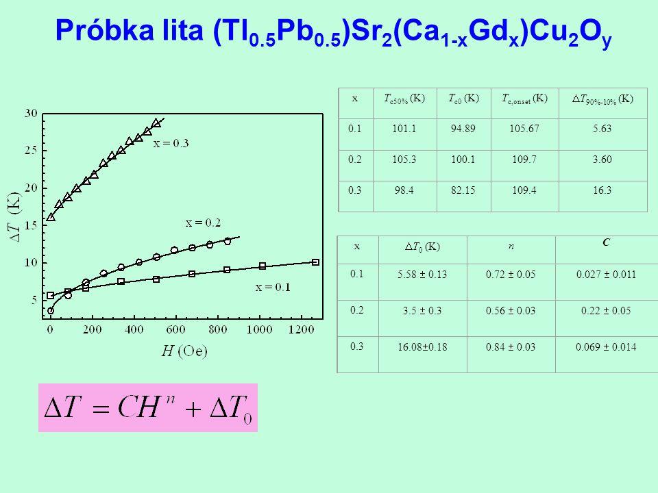 Próbka lita (Tl 0.5 Pb 0.5 )Sr 2 (Ca 1-x Gd x )Cu 2 O y xT c50% (K)T c0 (K)T c,onset (K)  T 90%-10% (K) 0.1101.194.89105.675.63 0.2105.3100.1109.73.6