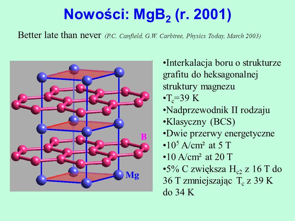 Nowości: MgB 2 (r. 2001) Interkalacja boru o strukturze grafitu do heksagonalnej struktury magnezu T c =39 K Nadprzewodnik II rodzaju Klasyczny (BCS)