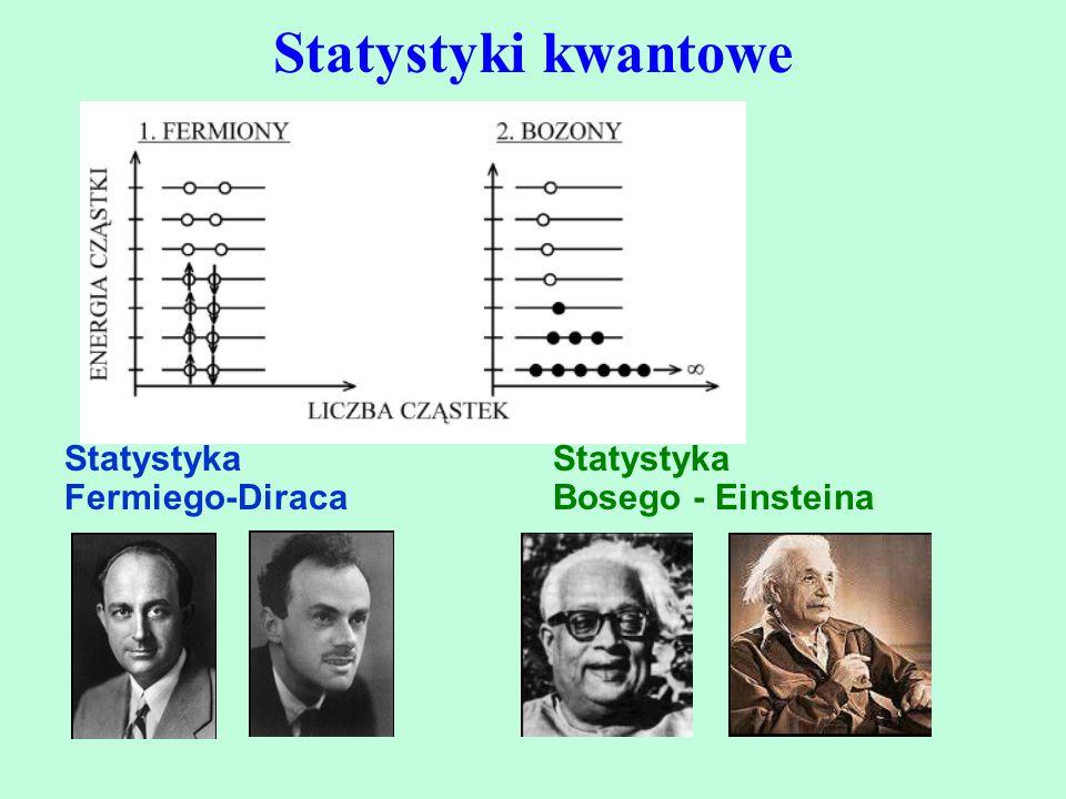 Statystyki kwantowe Statystyka Fermiego-Diraca Statystyka Bosego - Einsteina