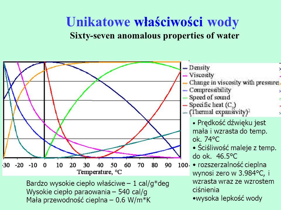 Unikatowe właściwości wody Sixty-seven anomalous properties of water Prędkość dźwięku jest mała i wzrasta do temp. ok. 74°C Ściśliwość maleje z temp.