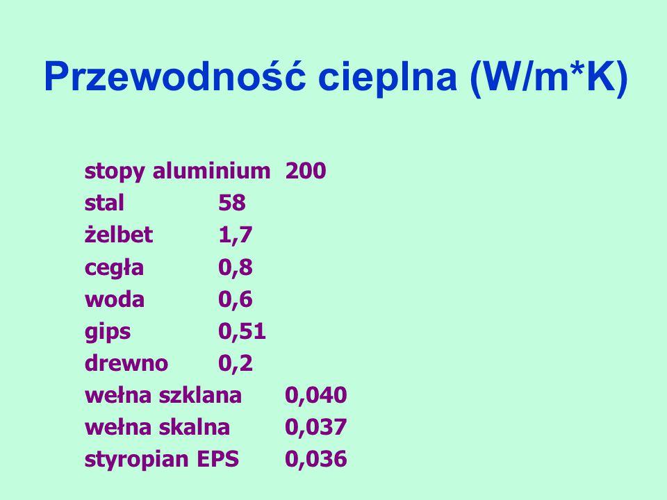 Przewodność cieplna (W/m*K) stopy aluminium200 stal58 żelbet1,7 cegła0,8 woda0,6 gips0,51 drewno0,2 wełna szklana0,040 wełna skalna0,037 styropian EPS