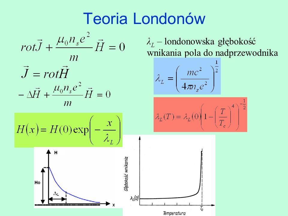Teoria Londonów λ L – londonowska głębokość wnikania pola do nadprzewodnika