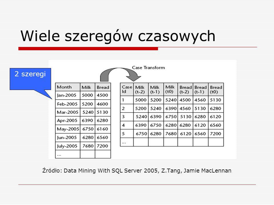 Wiele szeregów czasowych Źródło: Data Mining With SQL Server 2005, Z.Tang, Jamie MacLennan 2 szeregi