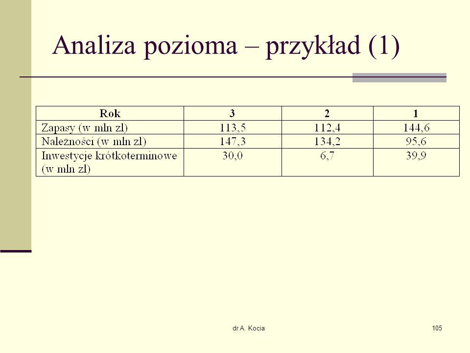dr A. Kocia105 Analiza pozioma – przykład (1)