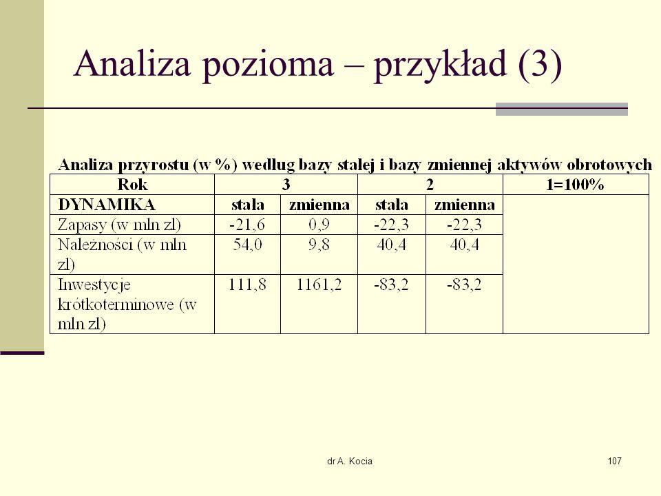 dr A. Kocia107 Analiza pozioma – przykład (3)
