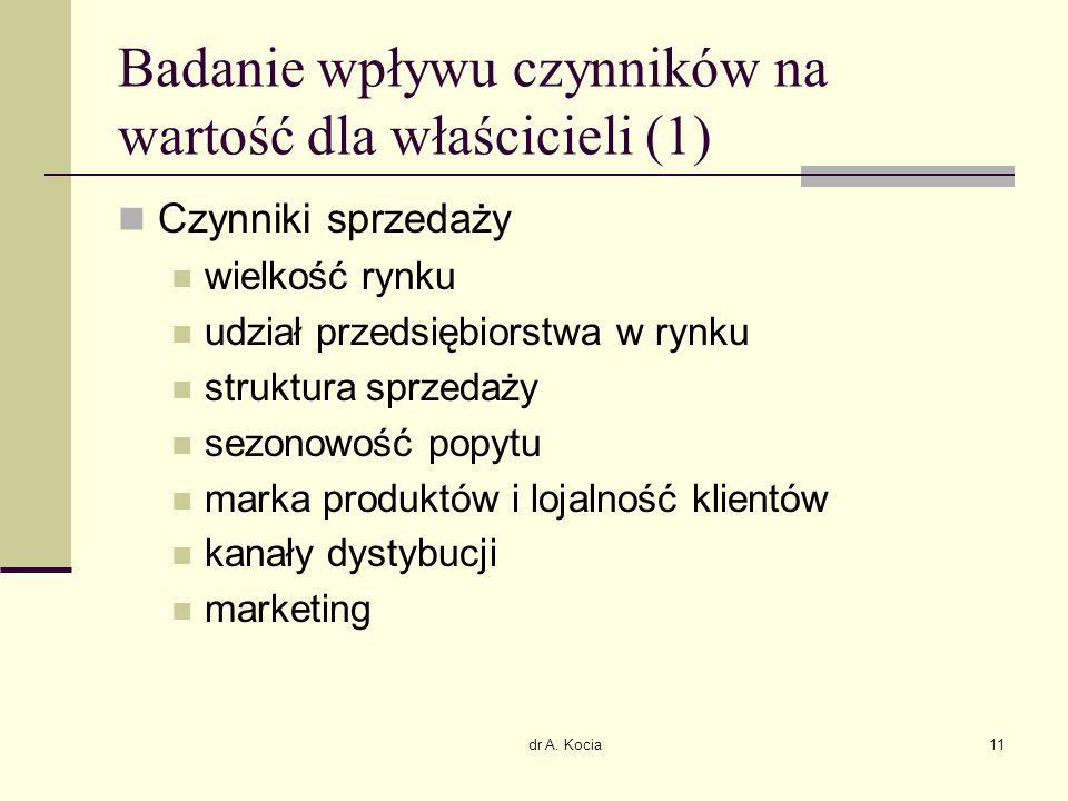 dr A. Kocia11 Badanie wpływu czynników na wartość dla właścicieli (1) Czynniki sprzedaży wielkość rynku udział przedsiębiorstwa w rynku struktura sprz
