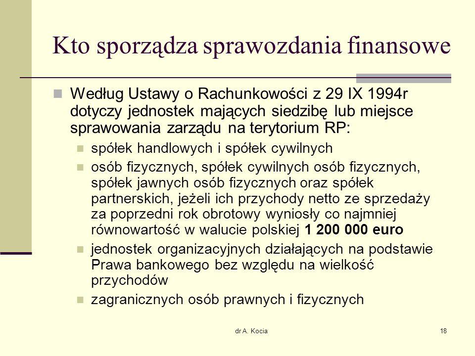 dr A. Kocia18 Kto sporządza sprawozdania finansowe Według Ustawy o Rachunkowości z 29 IX 1994r dotyczy jednostek mających siedzibę lub miejsce sprawow