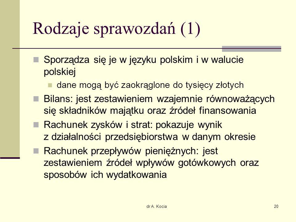 dr A. Kocia20 Rodzaje sprawozdań (1) Sporządza się je w języku polskim i w walucie polskiej dane mogą być zaokrąglone do tysięcy złotych Bilans: jest