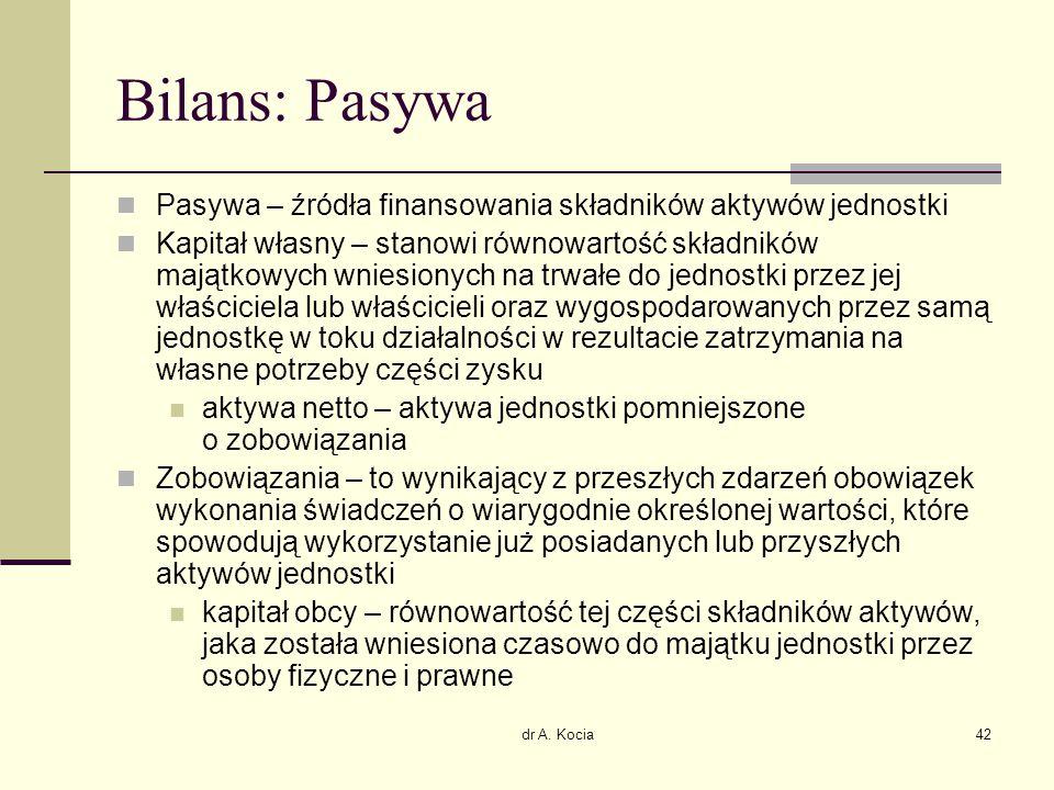 dr A. Kocia42 Bilans: Pasywa Pasywa – źródła finansowania składników aktywów jednostki Kapitał własny – stanowi równowartość składników majątkowych wn