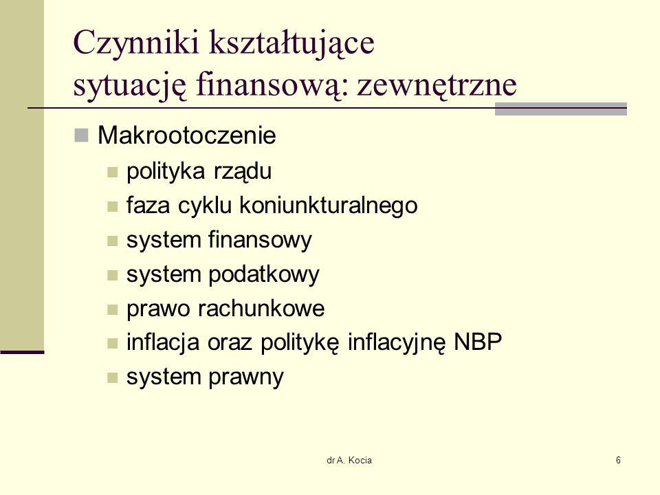 dr A. Kocia6 Czynniki kształtujące sytuację finansową: zewnętrzne Makrootoczenie polityka rządu faza cyklu koniunkturalnego system finansowy system po