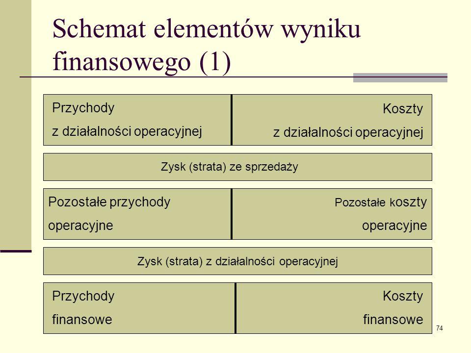 dr A. Kocia74 Schemat elementów wyniku finansowego (1) Przychody z działalności operacyjnej Koszty z działalności operacyjnej Zysk (strata) ze sprzeda