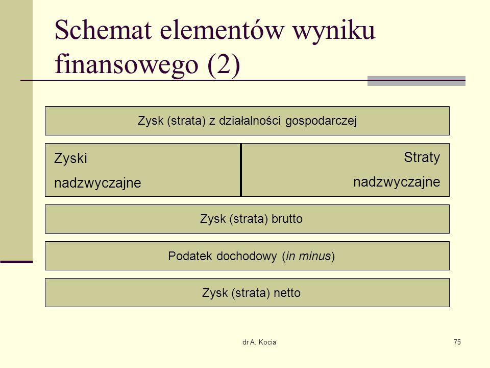 dr A. Kocia75 Schemat elementów wyniku finansowego (2) Zysk (strata) z działalności gospodarczej Zyski nadzwyczajne Straty nadzwyczajne Zysk (strata)