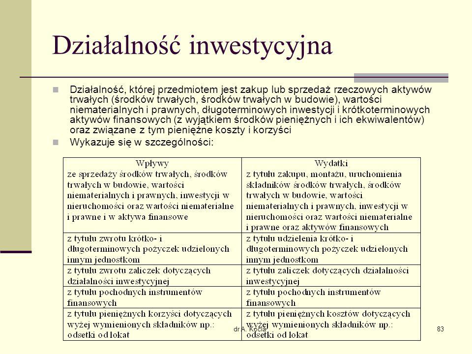 dr A. Kocia83 Działalność inwestycyjna Działalność, której przedmiotem jest zakup lub sprzedaż rzeczowych aktywów trwałych (środków trwałych, środków