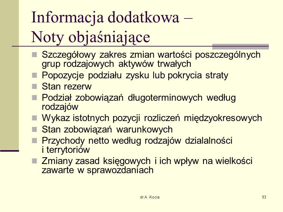 dr A. Kocia93 Informacja dodatkowa – Noty objaśniające Szczegółowy zakres zmian wartości poszczególnych grup rodzajowych aktywów trwałych Popozycje po