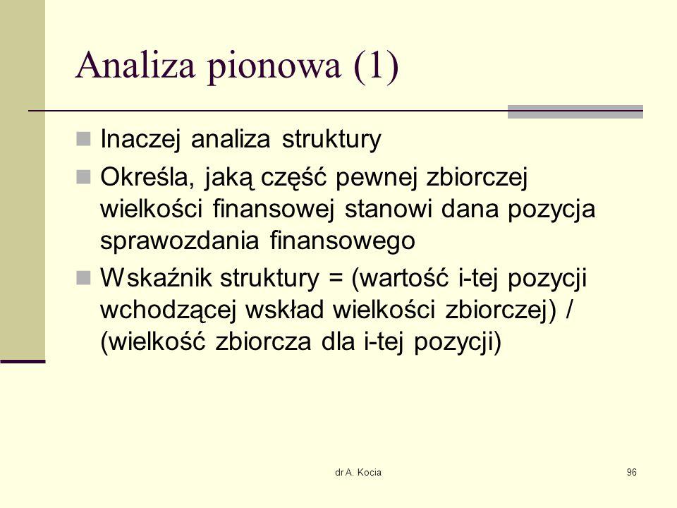 dr A. Kocia96 Analiza pionowa (1) Inaczej analiza struktury Określa, jaką część pewnej zbiorczej wielkości finansowej stanowi dana pozycja sprawozdani