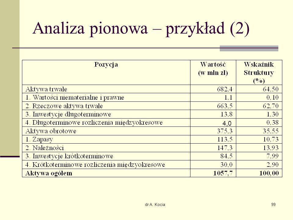 dr A. Kocia99 Analiza pionowa – przykład (2) 4,0