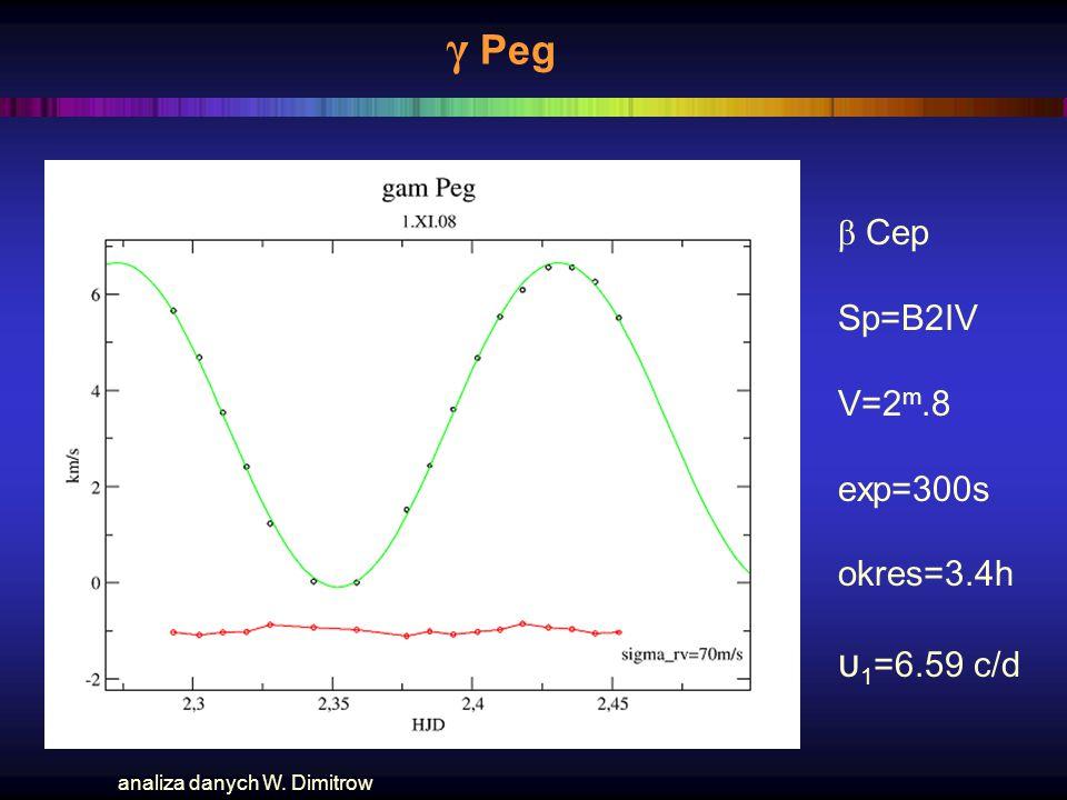 γ Peg β Cep Sp=B2IV V=2 m.8 exp=300s okres=3.4h υ 1 =6.59 c/d analiza danych W. Dimitrow