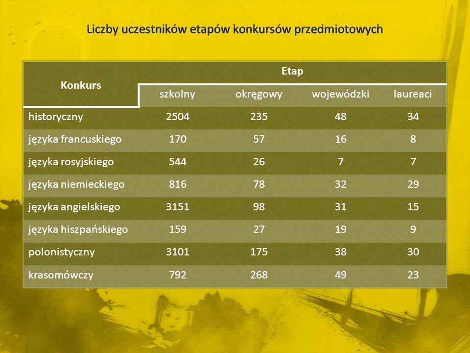 Konkurs Etap szkolnyokręgowywojewódzkilaureaci historyczny25042354834 języka francuskiego17057168 języka rosyjskiego5442677 języka niemieckiego8167832