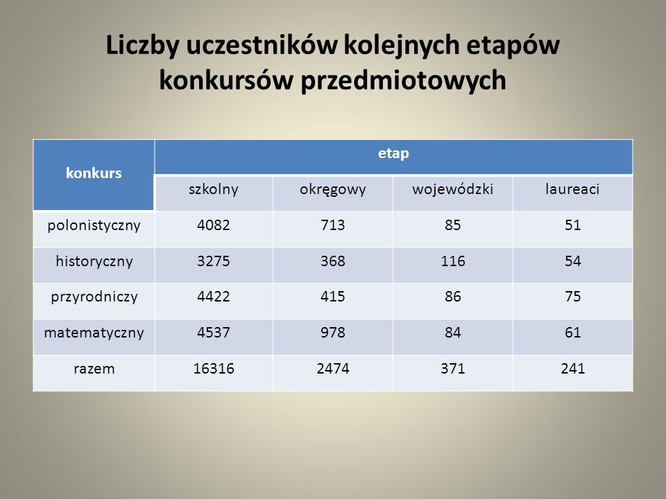Liczby uczestników kolejnych etapów konkursów przedmiotowych ogółem ETAP szkolnyokręgowywojewódzkilaureaci 374574578926599
