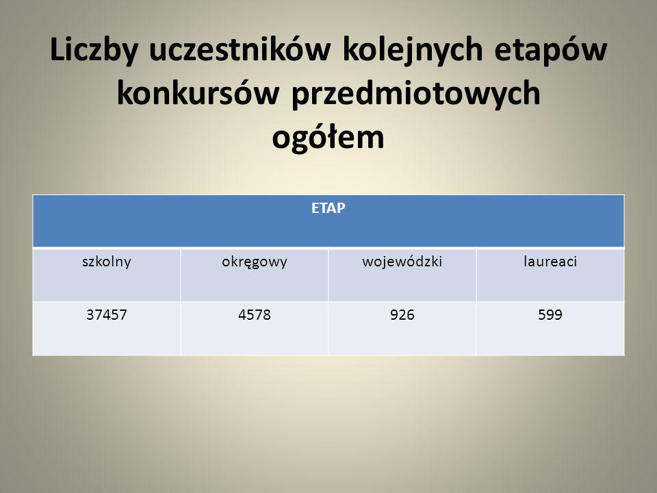 Szkoły podstawowe, które mają najwięcej laureatów L.p.Nazwa szkołyLiczba laureatów 1.Szkoła Podstawowa nr 29 im.