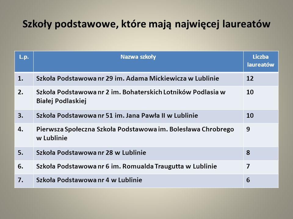 Szkoły podstawowe, które mają najwięcej laureatów L.p.Nazwa szkołyLiczba laureatów 1.Szkoła Podstawowa nr 29 im. Adama Mickiewicza w Lublinie12 2.Szko