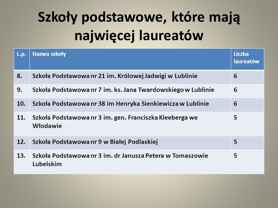 Szkoły podstawowe, które mają najwięcej laureatów L.p.Nazwa szkołyLiczba laureatów 8.Szkoła Podstawowa nr 21 im. Królowej Jadwigi w Lublinie6 9.Szkoła