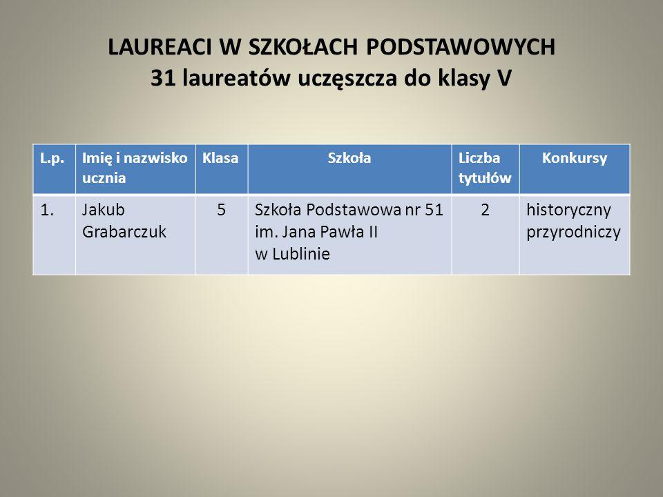 Laureaci z największą liczbą tytułów 19 laureatów uzyskało 2 tytuły laureata, a 2 laureatów – 3 tytuły L.p.Imię i nazwisko ucznia KlasaSzkołaLiczba tytułów Konkursy 1.Ewa Dużyńska6Szkoła Podstawowa nr 3 im.