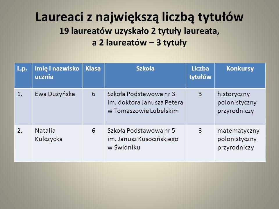 L.p.Imię i nazwisko nauczyciela SzkołaLiczba laureatów Konkurs 1.Krzysztof FiołkaGimnazjum im.