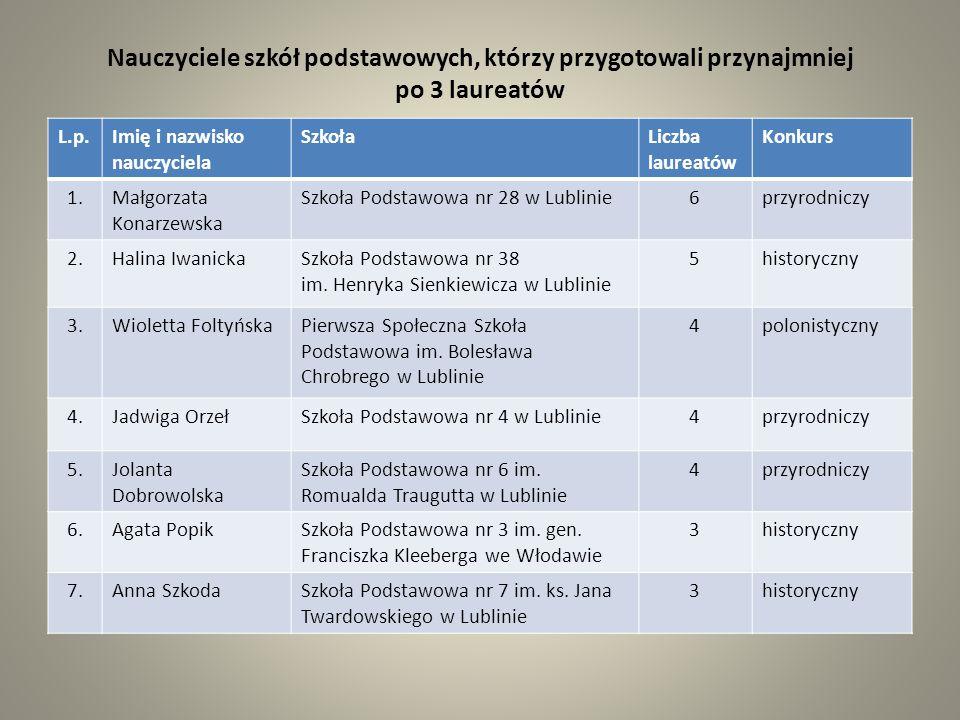 L.p.Imię i nazwisko nauczyciela SzkołaLiczba laureatów Konkurs 7.Anna Białek - Marek Gimnazjum nr 9 im.