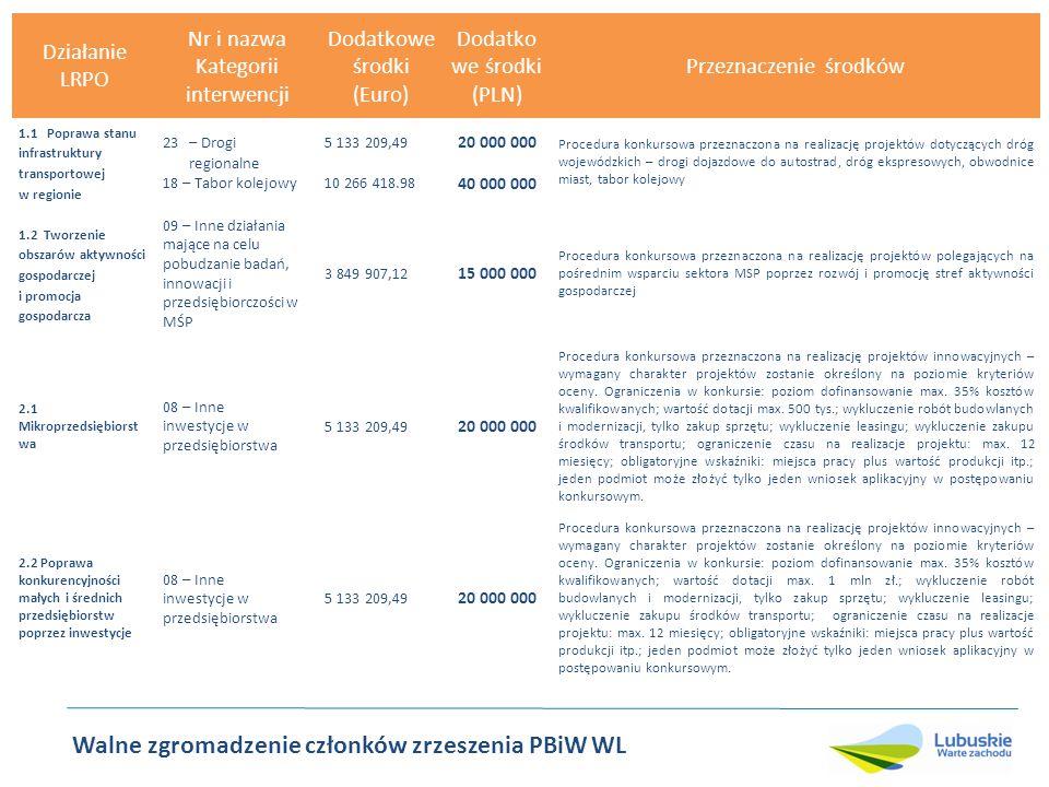 Walne zgromadzenie członków zrzeszenia PBiW WL Działanie LRPO Nr i nazwa Kategorii interwencji Dodatkowe środki (Euro) Dodatkowe środki (PLN) Przeznaczenie środków 2.5 Rozwój regionalnych i lokalnych instytucji otoczenia biznesu 5 – Usługi w zakresie zaawansowanego wsparcia dla przedsiębiorstw i grup przedsiębiorstw 2 566 604,74 10 000 000 Procedura konkursowa przeznaczona na realizację projektów polegających na rozwoju usług inżynierii finansowej - dokapitalizowaniu funduszy pożyczkowych i poręczeniowych – pośrednie wsparcie dla przedsiębiorstw 3.2 Poprawa jakości powietrza, efektywności energetycznej oraz rozwój i wykorzystanie odnawialnych źródeł energii 39/40/41/42 – Energia odnawialna 43 – Efektywność energetyczna, produkcja skojarzona (kogeneracja), zarządzanie energią 6 673 172.33 26 000 000 Procedura konkursowa przeznaczona na realizację projektów związanych z efektywnością energetyczna oraz wykorzystaniem odnawialnych źródeł energii 4.2.1 Rozwój i modernizacja regionalnej infrastruktury edukacyjnej 75 – Infrastruktura systemu oświaty 7 699814.23 30 000 000 Procedura konkursowa przeznaczona na realizację projektów polegających na rozwoju dydaktycznej infrastruktury szkolnictwa wyższego – projekty innowacyjne, w szczególności naukowo-badawcze, dotyczące tworzenia nowych kierunków kształcenia 4.2.2 Rozwój i modernizacja lokalnej infrastruktury edukacyjnej 75 – Infrastruktura systemu oświaty (projekty o charakterze lokalnym) 7 699 814,23 30 000 000 Środki KRW oraz dostosowanie techniczne, procedura konkursowa przeznaczona na realizację projektów ukierunkowanych na rozwój szkolnictwa zawodowego 6.1 Wsparcie zarządzania i wdrażania 85 – Przygotowanie, realizacja, monitorowanie i kontrola 1 026 641,90 4 000 000 Środki KRW Wsparcie w zakresie zatrudnienia personelu niezbędnego dla prawidłowego zarządzania, wdrażania, monitoringu i kontroli.
